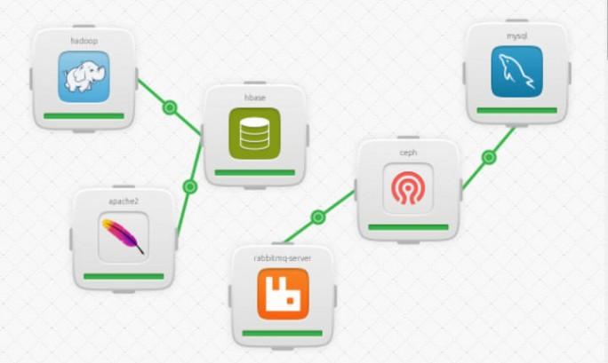 Ubuntus Juju-Charms vereinfachen die Einrichtung komplexer Server-Anwendungen. Auf IBMs LinuxONE-Mainframes ermöglichen sie in Kombination mit OpenStack leistungsfähige Cloud-Applikationen (Bild: ZDNet.com).