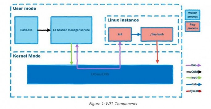 Windows Subsystem for Linux (Bild: Microsoft)