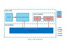 Bash-Integration: Windows wird keinen Linux-Kernel enthalten