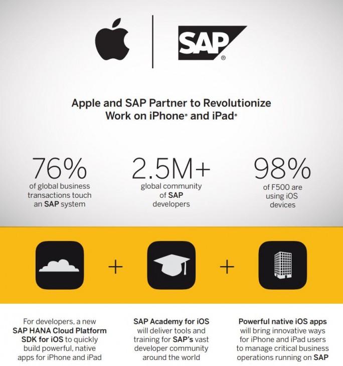 SAP kooperiert mit Apple (Bild: SAP)