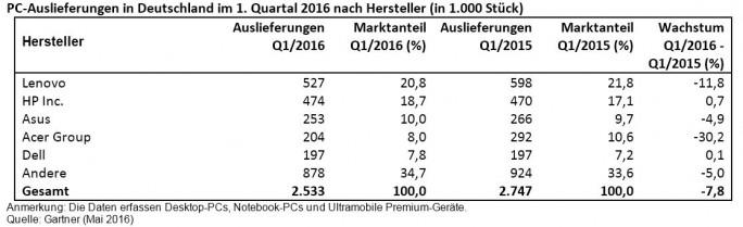 Deutscher PC-Markt im ersten Quartal 2016 (Tabelle: Gartner)