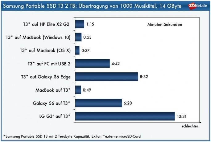 Samsung Portable SSD T3: Kopierperformance (Bild: ZDNet.de)