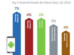 "Android-""Fehlerrate"" (Bild: Blancco)"