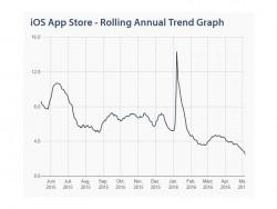 Prüfdauer für die Zulassung zum iOS App Store (Grafik: Appreviewtimes.com)