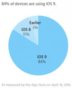 iOS 9 läuft laut Apple auf 84 Prozent aller iPhones, iPads und iPods Touch (Grafik: Apple).