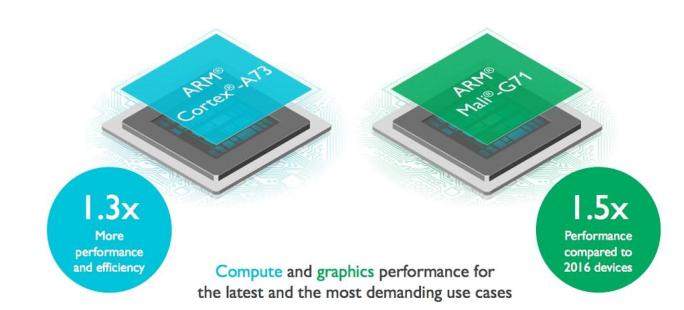 Cortex-A73 und Mali-G71 (Bild: ARM)