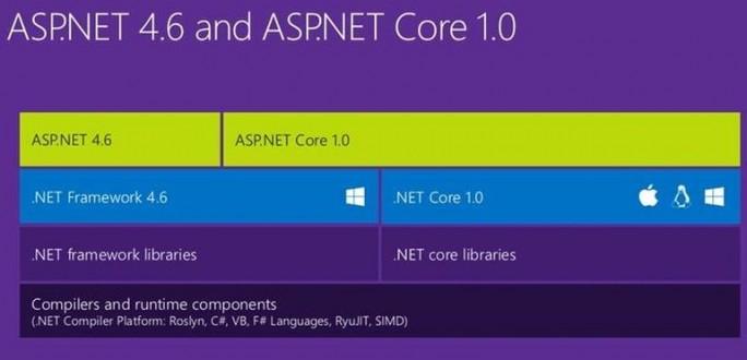 Roadmap für ASP.Net Core (Bild: Microsoft)