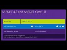 ASP.NET: Microsoft legt Roadmap für plattformübergreifende Programmierung vor