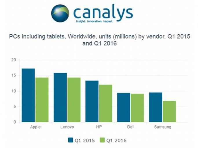 PC-Markt im ersten Quartal 2016 (Bild: Canalys)