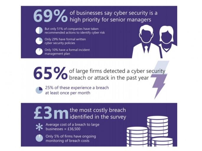 Cybersecurity-Report 2016 der britischen Regierung (Screenshot: ZDNet bei gov.uk)