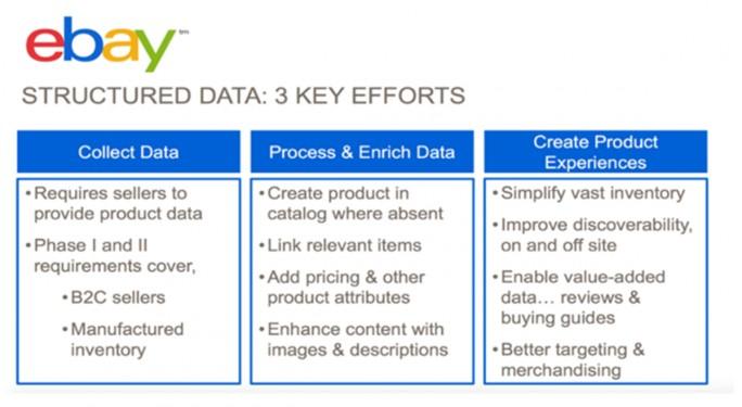 Ebays Ziele im Bereich strukturierter Daten (Bild: Ebay)