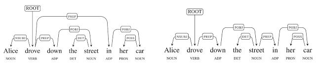 Zwei Möglichkeiten, einen einfachen Satz zu parsen (Bild: Google)