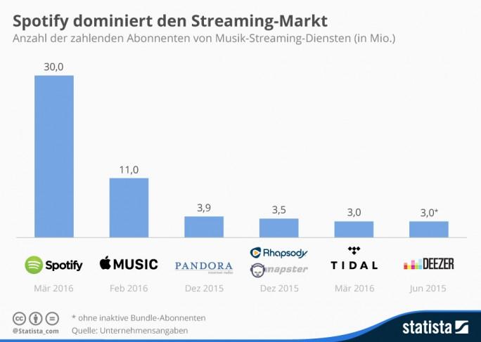 Musik-Streaming: Spotify verfügt über die meisten Abonnenten (Bild: Statista)