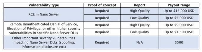 Für gemeldete Lücken in der Nano Server Technical Preview zahlt Microsoft zwischen 500 und 15.000 Dollar (Screenshot: ZDNet).