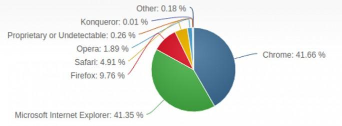 Jetzt sieht auch Netmarketshare Chrome vor dem Internet Explorer (Grafik: Netmarketshare).