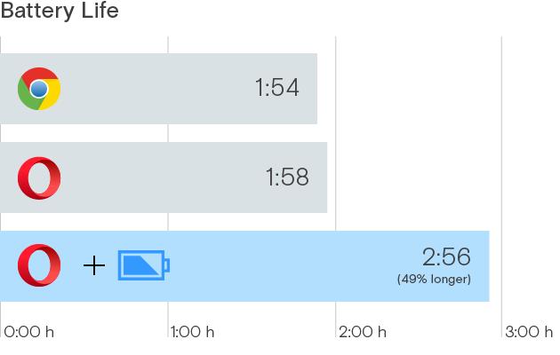 Der neue Energiesparmodus soll für eine bis zu 50 Prozent längere Akkulaufzeit sorgen (Bild: Opera Software).