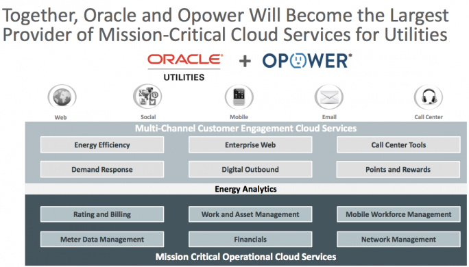 Oracle will Opower in seine Utilities-Sparte integrieren (Grafik: Oracle).