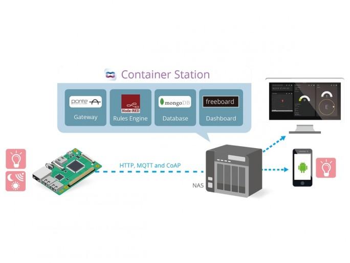 qiot_IoT-use-cases-img (Bild: Qnap)