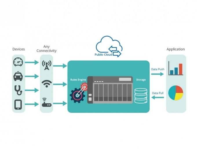 qiot_private-cloud (Bild: Qnap)