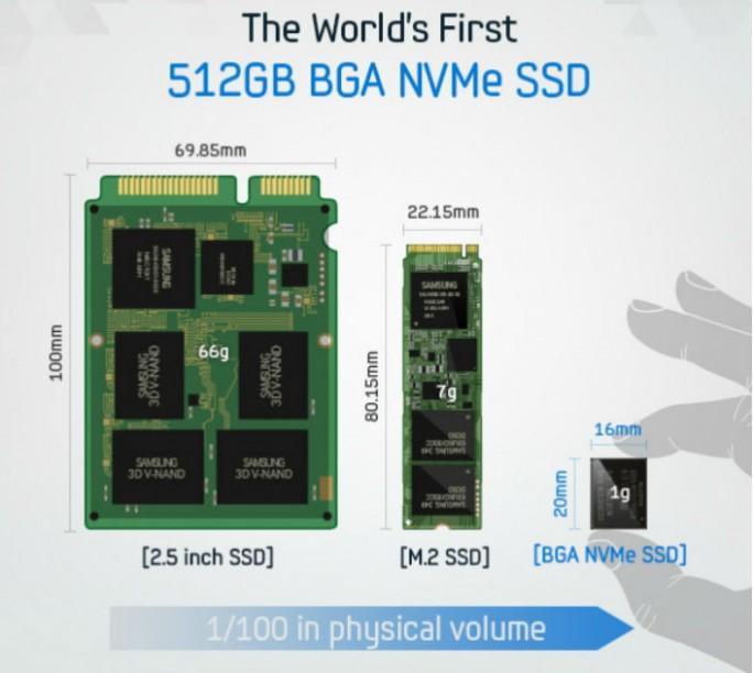 Die PM971 nimmt nur ein Fünftel der Fläche einer M.2-SSD ein (Bild: Samsung).