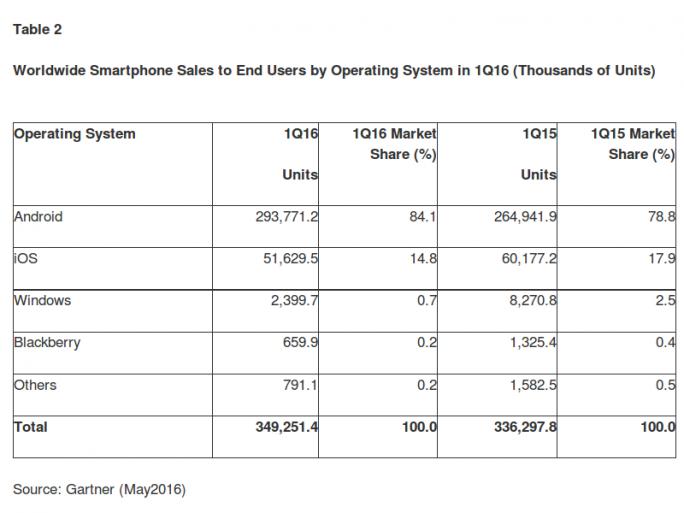 Weltweite Marktanteile der Mobilbetriebssysteme im ersten Quartal 2016 (Tabelle: Gartner)