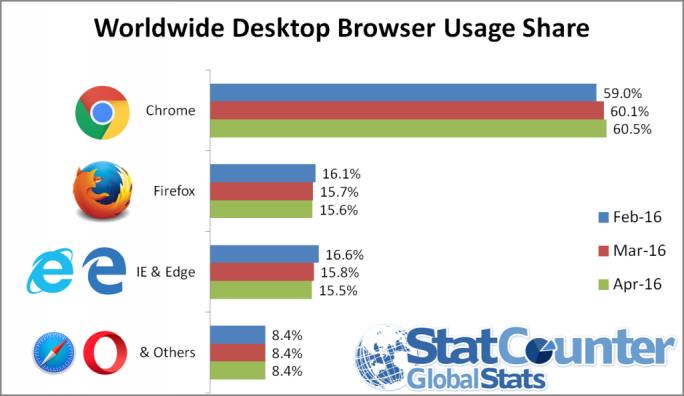 Firefox liegt in der Statistik von StatCounter erstmals vor Internet Explorer und Edge (Bild: StatCounter).