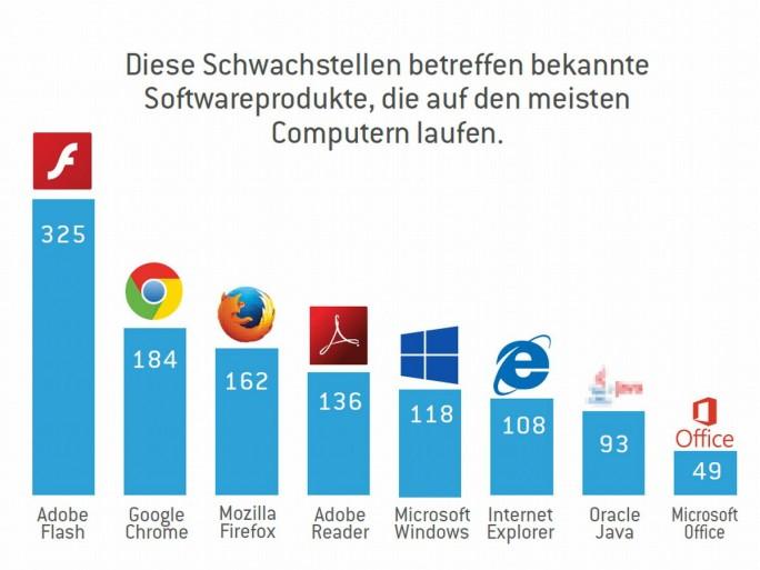 Von den von Stormshield untersuchten Programmen weisen Adobes Flash Player, Google Chrome und Mozilla Firefox die meisten Schwachstellen auf (Grafik: Stormshield).