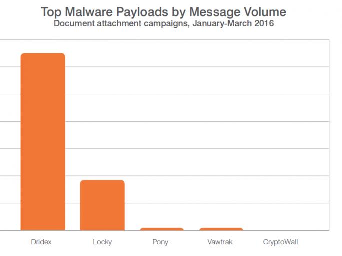 Malware, die am häufigsten mit E-Mail-Anhängen verbreitet wurde (Diagramm: Proofpoint)
