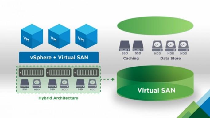 VMware vSan (Bild: VMware)