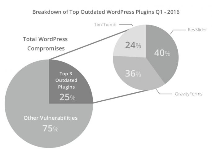 Drei Plug-ins fielen auf 25 Prozent der kompromittierten WordPress-Websites auf (Bild: Sucuri).