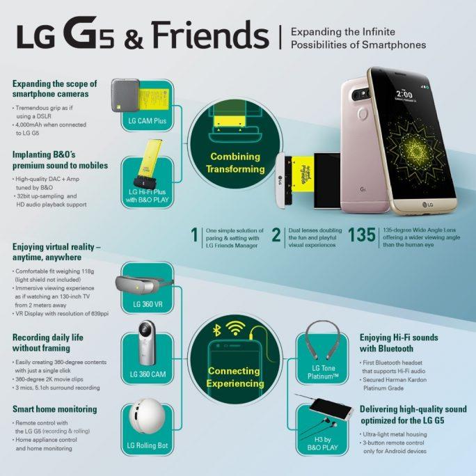 LG G5: Infographic (Bild: LG)