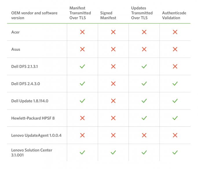 Updater der OEM-Hersteller und ihre Schwachstellen (Tabelle: Duo Labs)