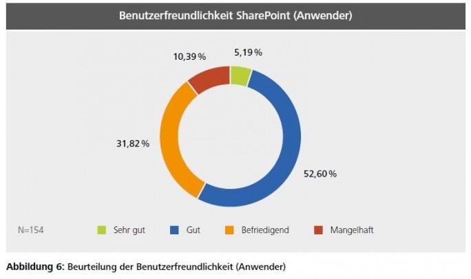 Sharepoint_usability (Bild: Arno Hitzges, Thorsten Riemke-Gurzki)