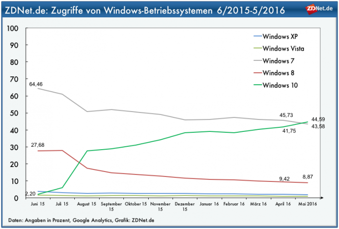 ZDNet.de: Windows 10 überholt Windows 7 (Grafik: ZDNet.de)