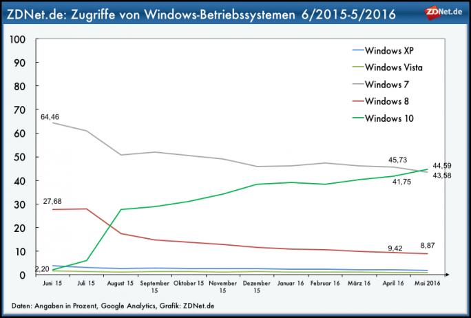ZDNet.de: Windows 10 überholt Windows 7 (Grafik: ZDNet.de)