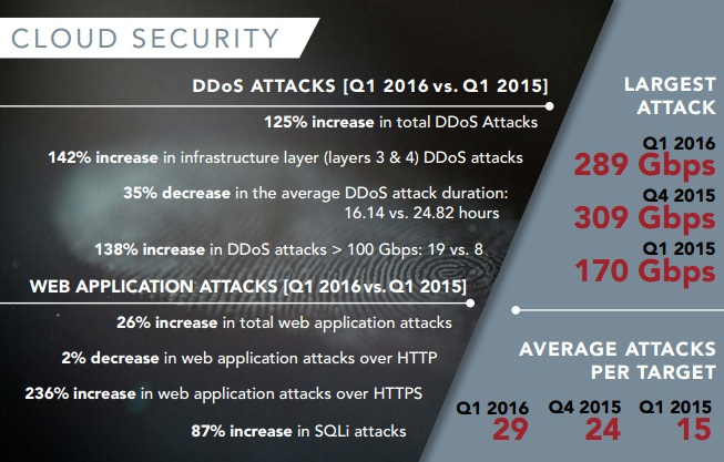 DDoS-Attacken im 1. Quartal 2016 (Bild: Akamai)