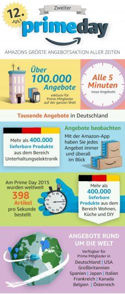 Infografik zum Prime Day 2016 (Grafik: Amazon)