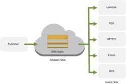 Funktionsweise Amazon SNS (Bild: AWS)