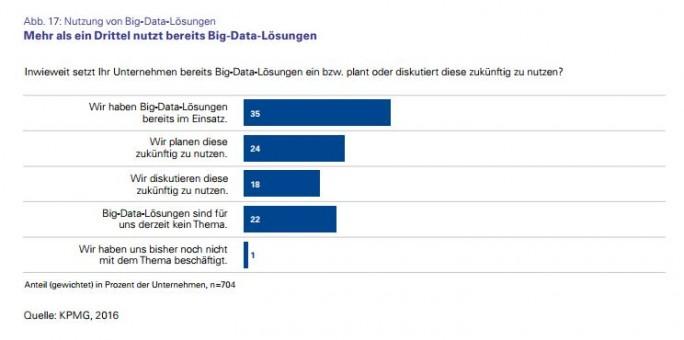 Über ein Drittel der befragten Unternehmen hat bereits Big-Data-Lösungen im Einsatz (Grafik: KPMG/Bitkom Research).