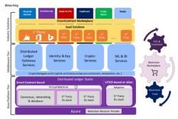 Architektur von Bletchley: Azure ist die Basis (Diagramm: Microsoft)