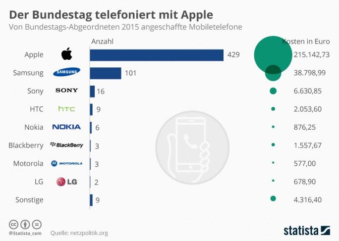 Von Bundestagsabgeordneten bestellte Mobitelefone (Bild: Statista)