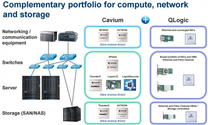 Produktpaletten von Cavium und QLogic (Bild: Cavium)