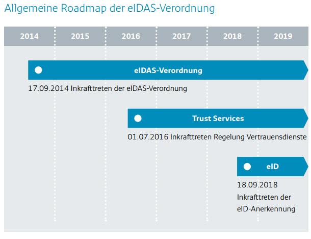 Roadmap für die Einführung von eIDAS (Bild: EU-Kommission)