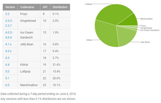 google-android-statistik-juni