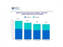 PC-Markt laut IDC (Bild: IDC)