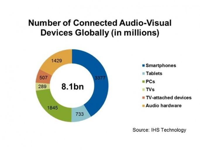 Vernetzte audiovisuelle Geräte Ende 2015 (Diagramm: IHS)