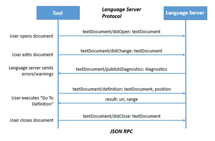 Aufbau des Language Server Protocol (Bild: Microsoft)