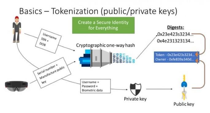 Kryptografische Grundlagen von Project Bletchley (Bild: Microsoft)