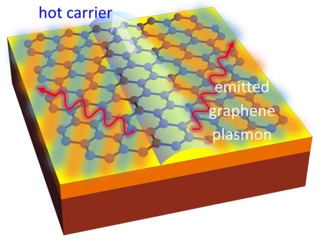Ein Elektron (heller Pfeil nach oben) bewegt sich schneller als Licht in der Graphenschicht (blaues Gitter auf Trägermaterial) und sorgt für eine Druckwelle, die Plasmonen (rote schnörkelige Linien) abstrahlt (Bild: MIT).