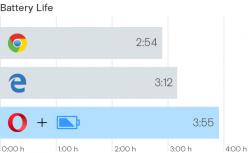 Browser im Energiespartest (Diagramm: Opera)